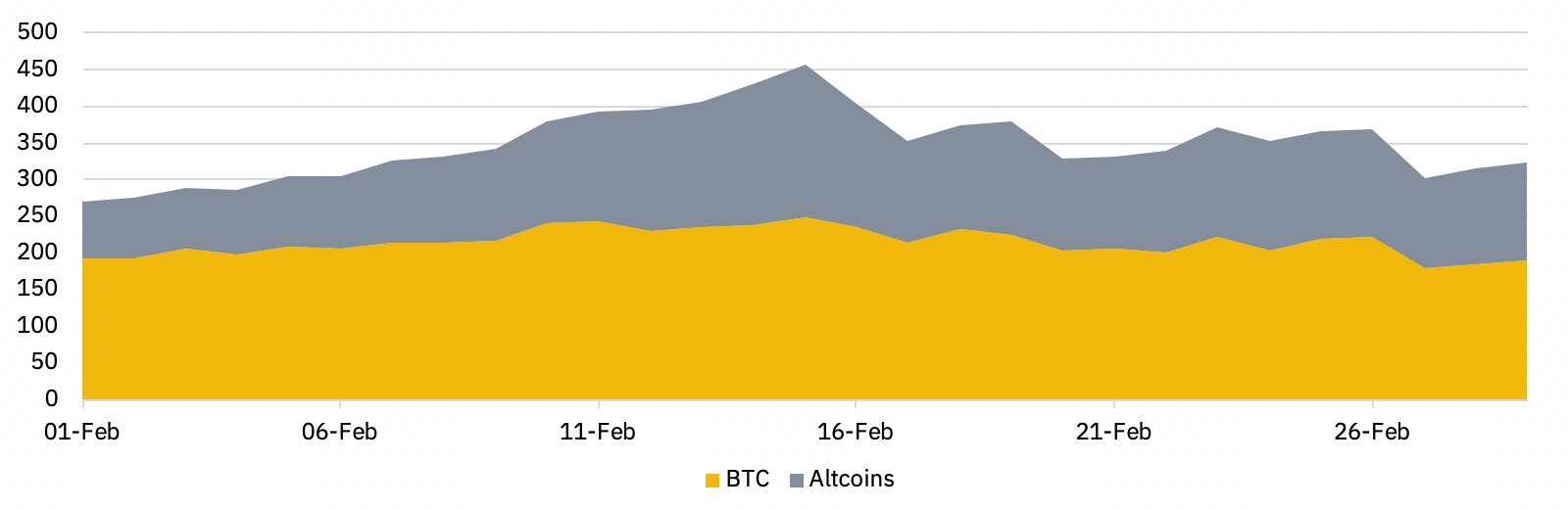 Open Interest BTC/Altcoin