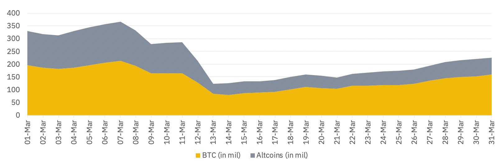 OI Altcoin vs BTC Binance Futures