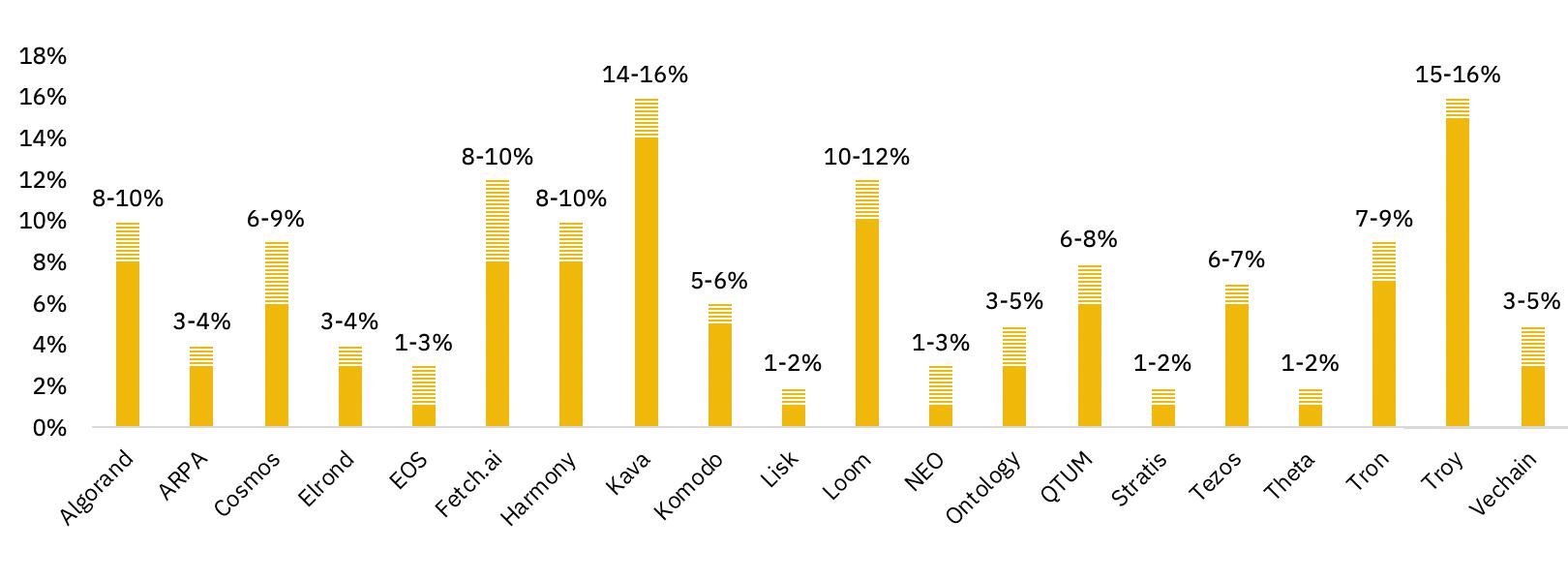 Staking yields March 2020 Binance
