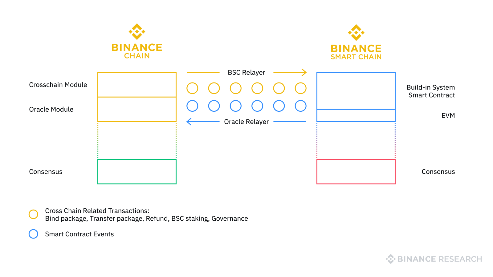 Binance Smart Chain Cross Chain Protocols