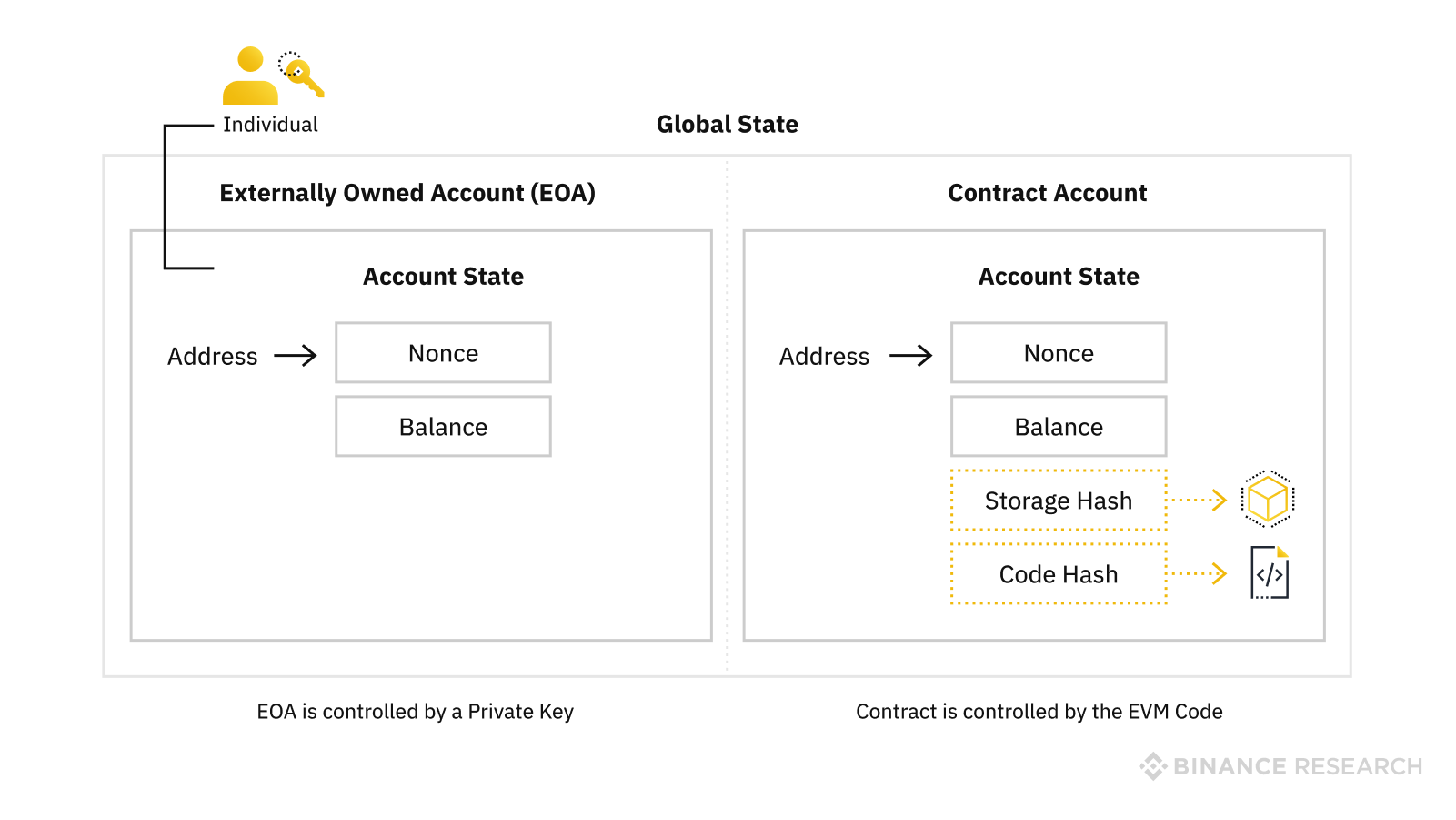 account structure in Ethereum
