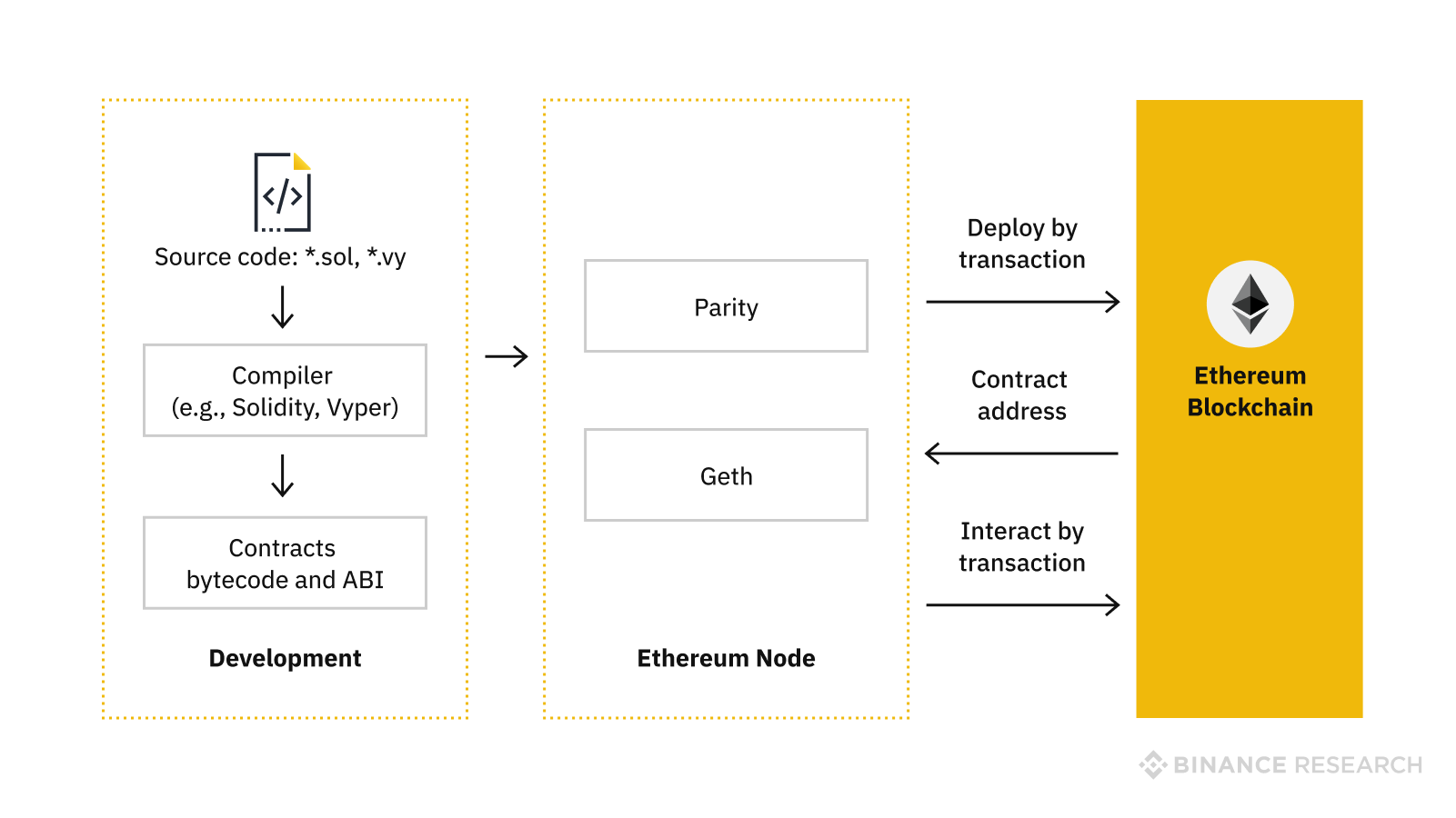 EVM and Smart contracts