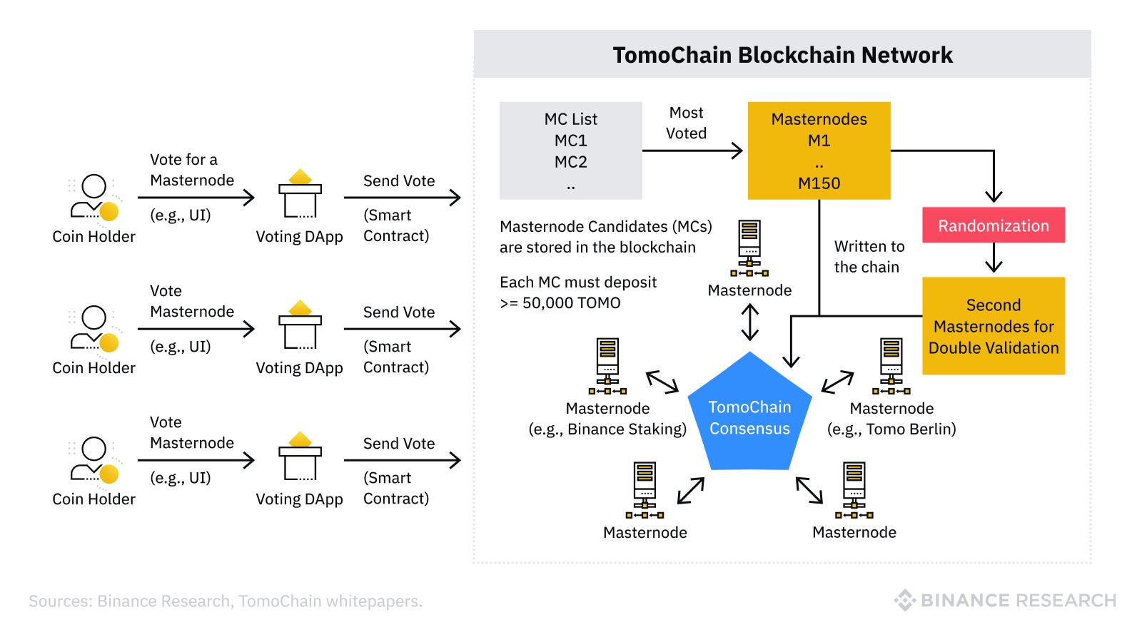 block creation