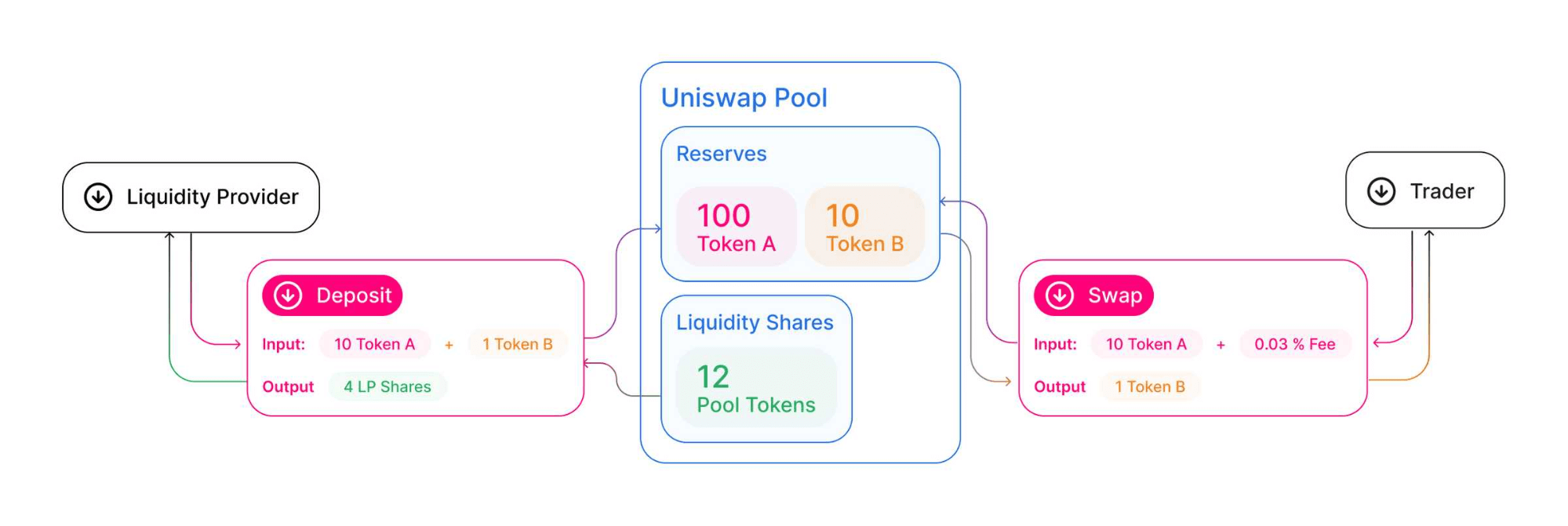 How are prices moving in Uniswap?