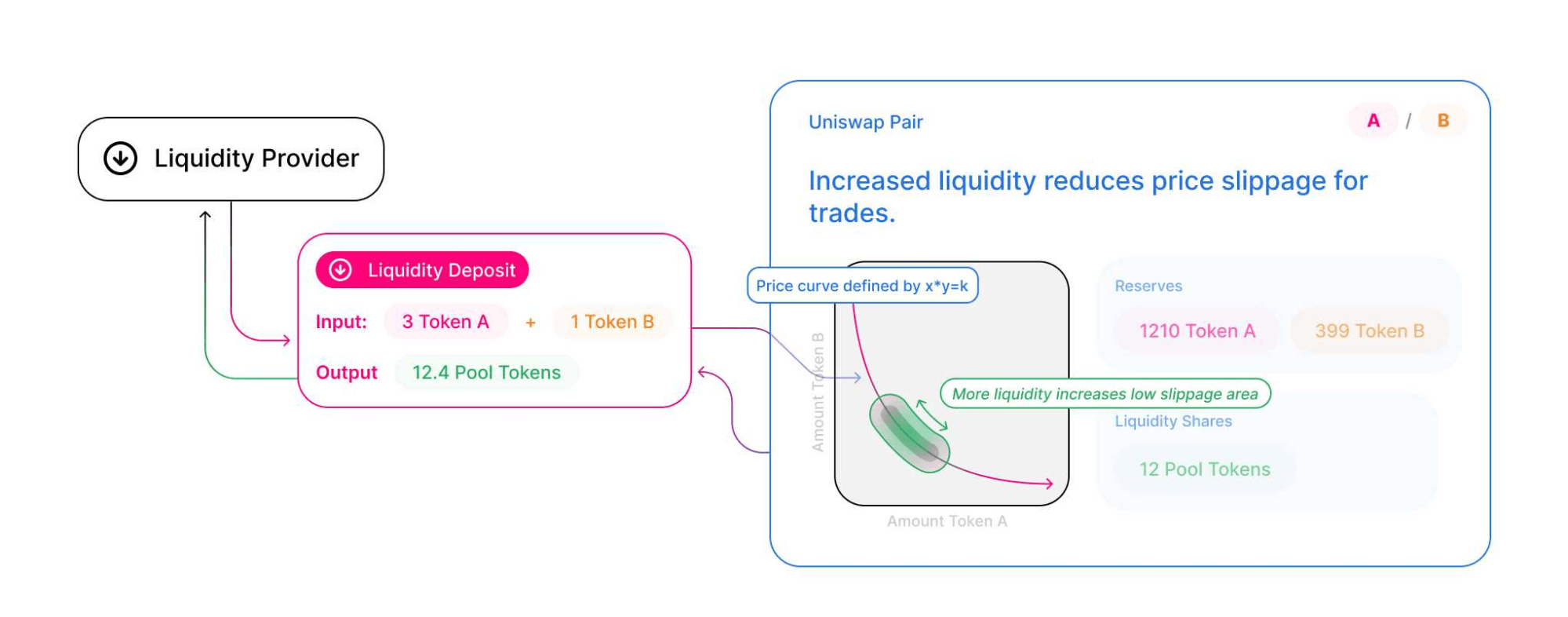 liquidity pools on Uniswap